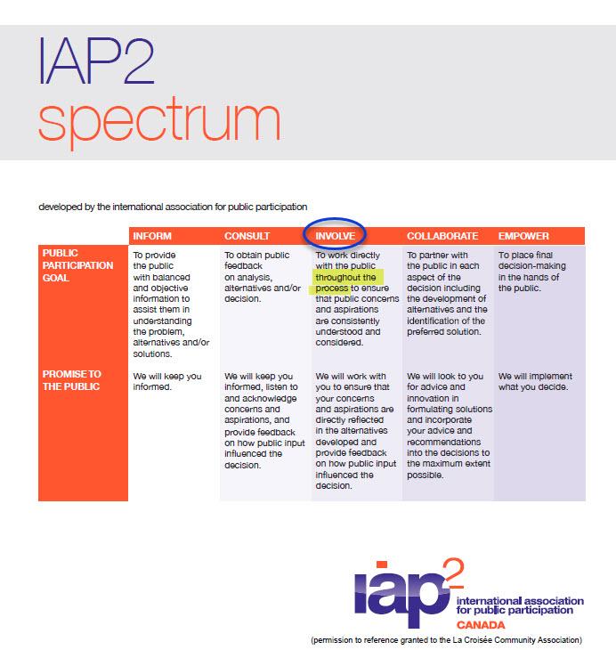 LCCA-AIIP2Canada-Spectrum