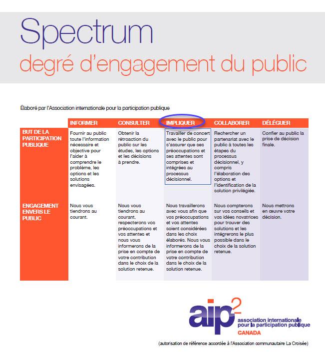 LaCroisee-ParticipationSpectrum