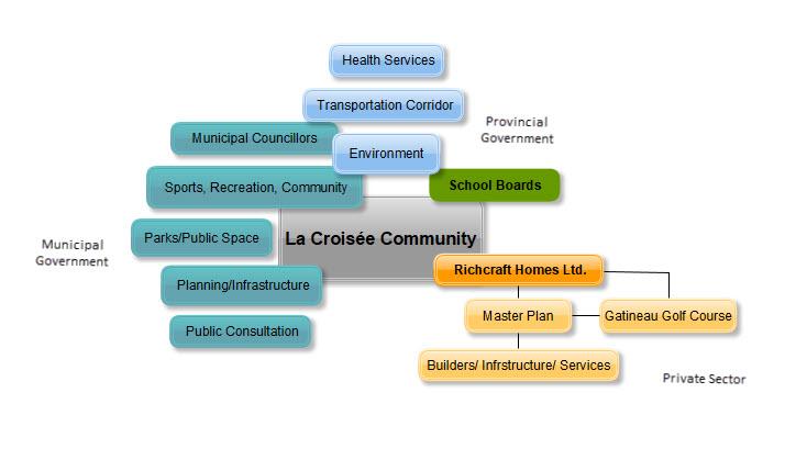 La Croisee Stakeholders - EN