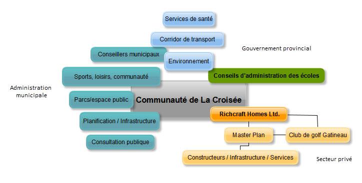 La Croisee Stakeholders - FR