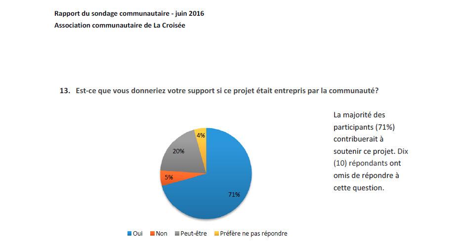 PublicSpace-Survey-Q13-FR