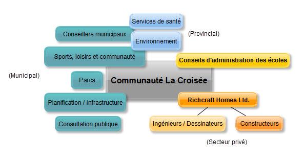 La Croisée Stakeholders
